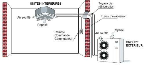 principe-fonctionnement-climatisation-cassettes
