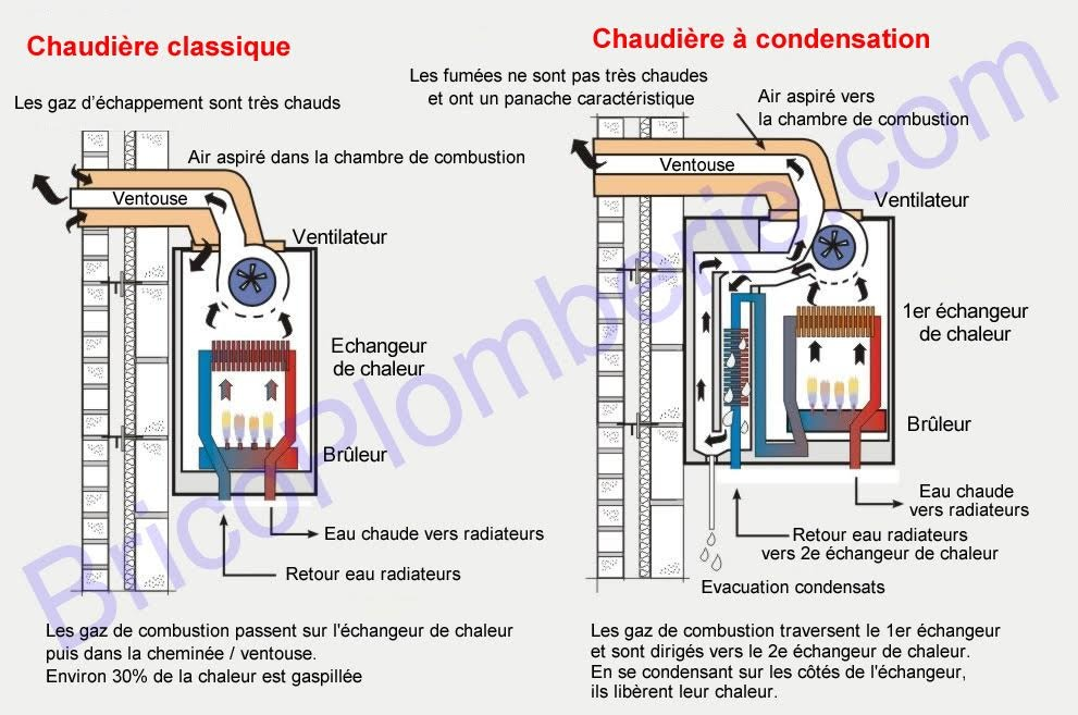 Chaudi re gaz condensation fonctionnement avantages for Comparatif chaudieres a condensation