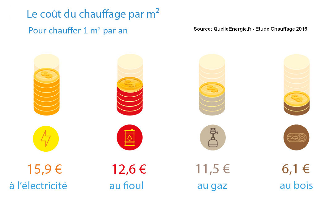 Source QuelleEnegrie.fr 2016